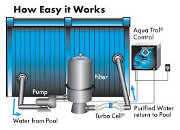 Salt water pool systems Backyard Lothorian Pools Advantages Of Salt Water Chlorination System