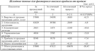 Электронная библиотека Факторный анализ прибыли от продажи  Факторный анализ прибыли от продажи продукции работ услуг