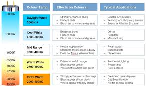 Led Lamp Color Temperature Chart The Fluorescent Lamp Choice Of Colours