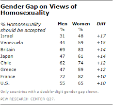 the global divide on homosexuality pew research center gender and age and views of homosexuality
