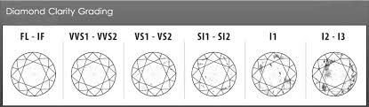 Diamond Clarity Chart Diamond Clarity Chart Understating Diamond Clarity Grading
