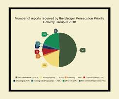 Uk Chart Facts Facts About Badger Baiting Naturewatch