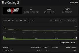 The Culling 2 Player Count Drops To Lower Than The First