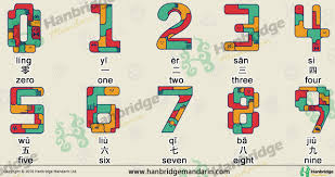 Chinese Number Chart Numbers In Chinese Characters