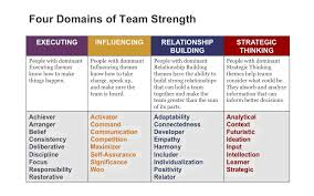 Strengthsfinder Themes Chart Gallup Strengths Finder Connie Lea Creative
