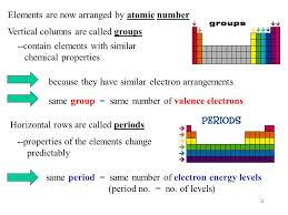 1 Unit 4 – The Periodic Table. 2 Mendeleev (1869) arranged ...