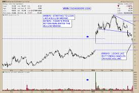 Mmr Chart Mmr Mcmoran Exploration First Signs Of Bottoming Despite