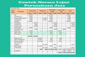 Misalnya saldo sebuah perusahaan jasa pt. Contoh Neraca Lajur Perusahaan Jasa Proses Laporan Keuangannya