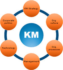 Image result for KM plan