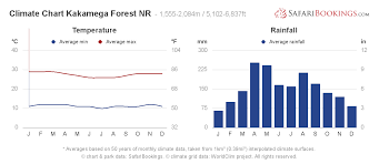 Rainforest Weather Chart Kakamega Forest Weather Climate Climate Chart