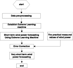 Wind Flow Chart Flow Chart Of Wind Power Forecasting Procedure Download