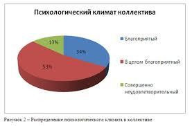 Влияние стиля руководства на психологический климат в коллективе Таким образом на рисунке 2 мы наблюдаем преобладание в целом благоприятного психологического климата 53% 34% участников опроса оценили климат