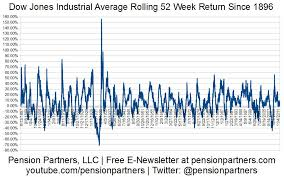 Dow Jones 52 Week Chart The Next 52 Weeks And The Case For Extremes The Big Picture