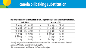Cooking Oil Conversion Chart Cooking With Canola Oil Canolainfo Canola Oil Good For