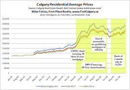 Calgary House Price History Chart The Great Mortgage Amortization Debate Financial Insights