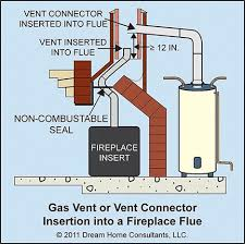 you are not required to vent the following gas appliances a ranges and other domestic cooking appliances listed and labeled for optional venting b