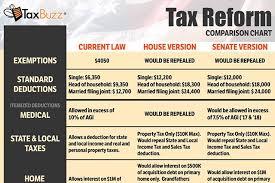 2017 Tax Reform Senate Versus House Versus Current Law