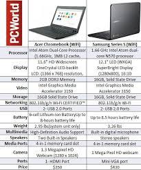 Battle Of The Chromebooks Acer Vs Samsung Pcworld
