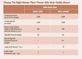 master flow adjustable power thermostat wiring master gaf masterflow power gable vent on master flow adjustable power thermostat wiring