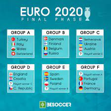 Euro 2020: The groups in full
