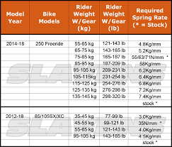 76 Actual Ktm Pds Spring Chart