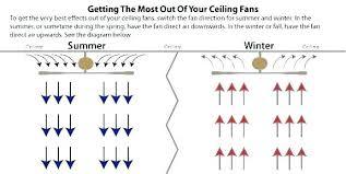 Ceiling Fan Cfm Chart Bathroom Exhaust Fan Sizing Lawyerprofile Co