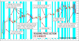 Reading Price Charts A Simple Way To Look At Price Action Trend Bars Trading