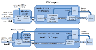electric vehicle charging infrastructure ev battery charging in level 3 charging systems however the charging functions are split between the charging station and the vehicle s on board charger