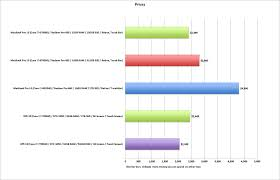 Dell Xps 15 Vs Macbook Pro 15 Price Specs Performance