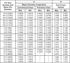 Threaded Taper Pin Chart Taper Pins Zero Products Inc