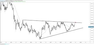 Dollar Rate This Week Chart Dollar Chart Buckles Eurusd Gbpusd And Gold Rate Outlook