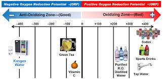 Orp Chart Blog A For Alkaline Benefits Of Alkaline Water