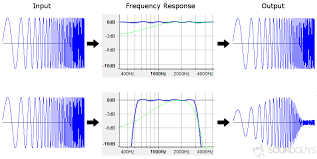 What Is Frequency Response And How Does It Affect My Music