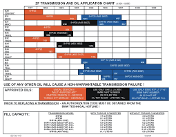 Dexron Vi Compatibility Chart E46 Automatic Transmission Fluid Reference And Procedures