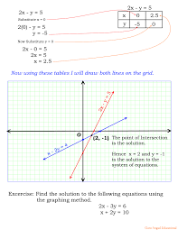 students can use slope and y intercept form of the equations to draw the graph i prefer to find any two points on the line to draw the graph