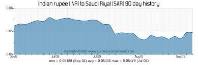 Saudi Riyal To Inr Chart Inr To Sar Convert Indian Rupee To Saudi Riyal Currency