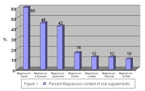 Magnesium Bioavailability Chart Magnesium And Health