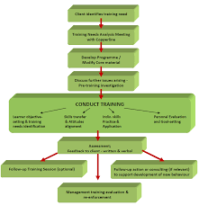 Hr Training Process Flow Chart Customised Training Copperline