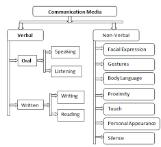 Communication Media Media Communication Types Of Media Communication