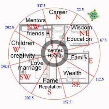 Floor Chart Creator Feng Shui Pie Chart Floor Plan Compass Cats Feng Shui