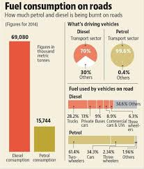 How Much Extra Fuel Do Bad Roads Guzzle Study In Delhi Ncr