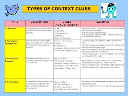 Types Of Context Clues Chart Context Clues Context Clues By By Mr Gonzalez Mr Gonzalez