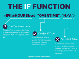 Excel Overtime Formula Excel If Function Spreadsheets Made Easy