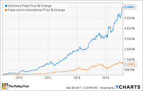 Dominos Stock Price Chart Why Pizza Stocks Are Still Piping Hot The Motley Fool