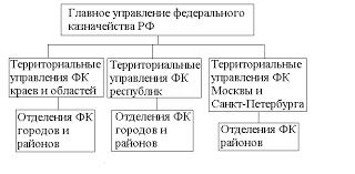 Федеральное казначейство и ее роль в системе органов управления  Главное Управление федерального казначейства Министерства финансов РФ Оно является органом управления всей казначейской системой и ему подчинены все