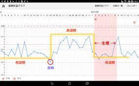 基礎 体温 グラフ 正常