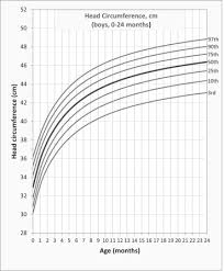 Down Syndrome Growth Chart 2016 Growth Charts For Brazilian Children With Down Syndrome