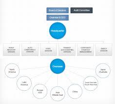 General Motors Organizational Chart 2018 Organization Chart Hyundai Corporation