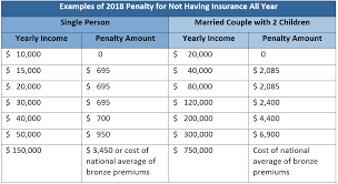 Income Tax Penalty Chart Printable