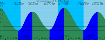 18 Prototypic Navesink River Tides